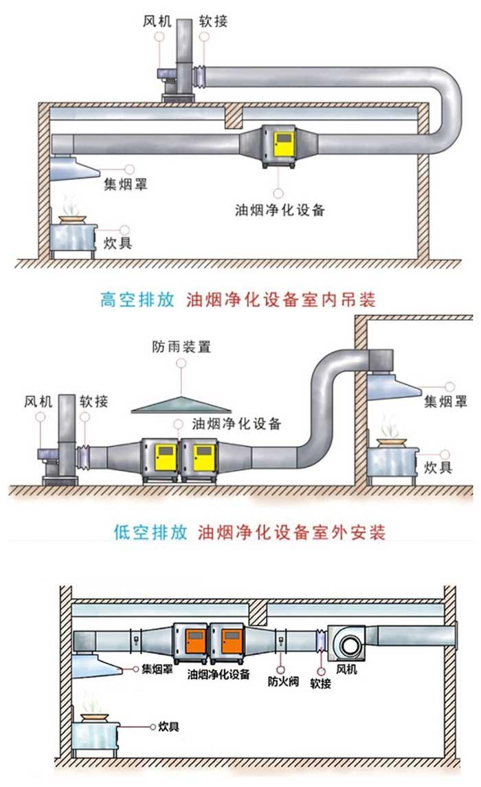 烧烤店排烟通风系统设计施工 通风管道安装施工系统工程